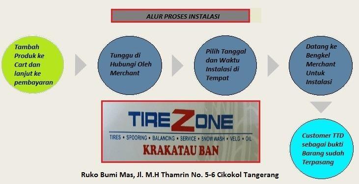 Proses Pembelian.KrakatauBan.jpg